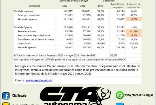 Informe | Superávit provincial con salarios de miseria